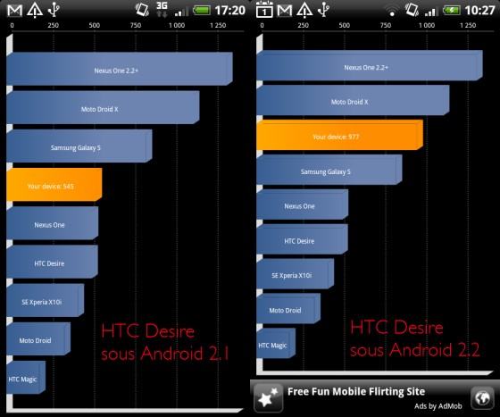 benchmark htc desire